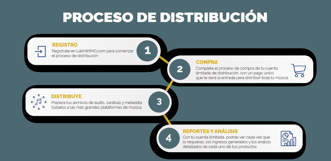 LatinWMG Infografía