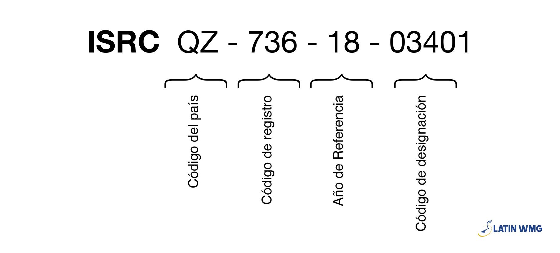 Estructura del código ISRC